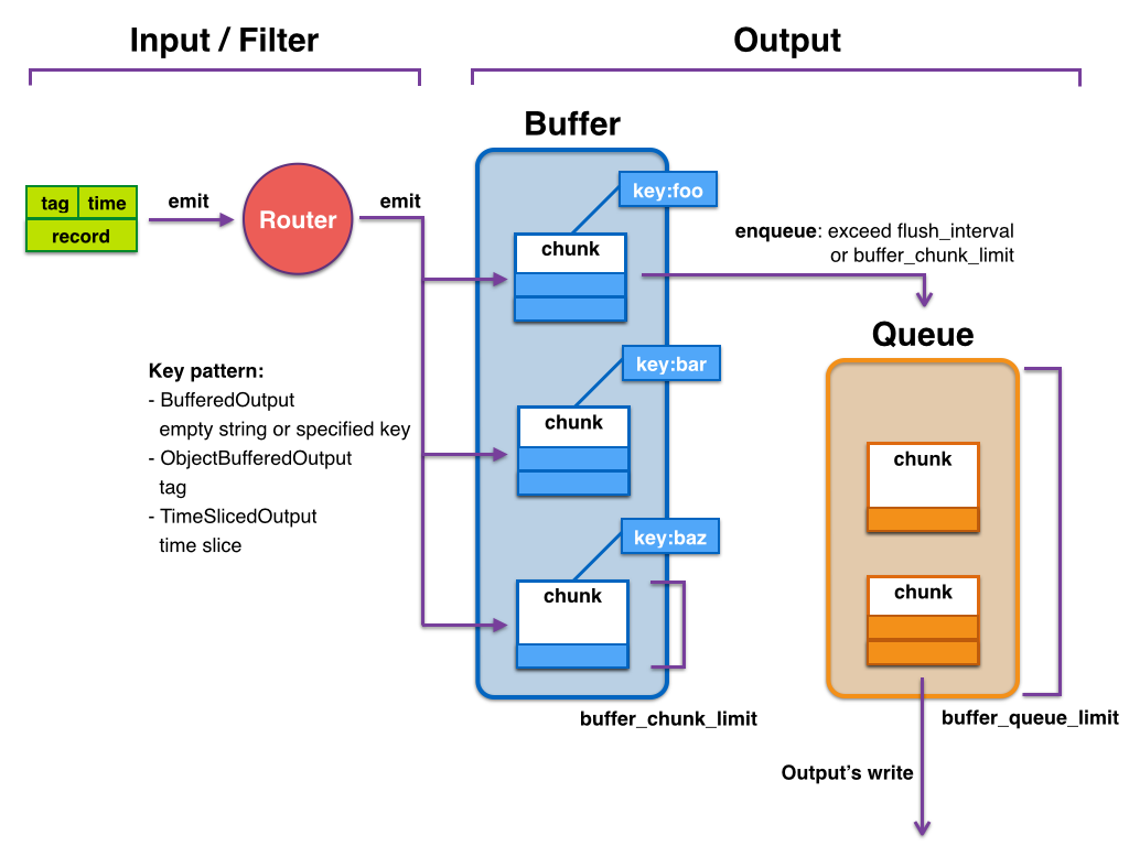 buffer-internal-and-parameters.png